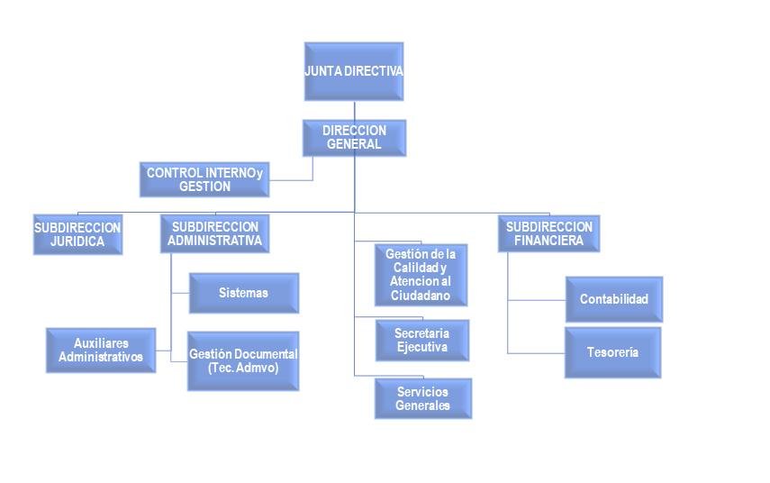 ESTRUCTURA ORGANICA CPSM